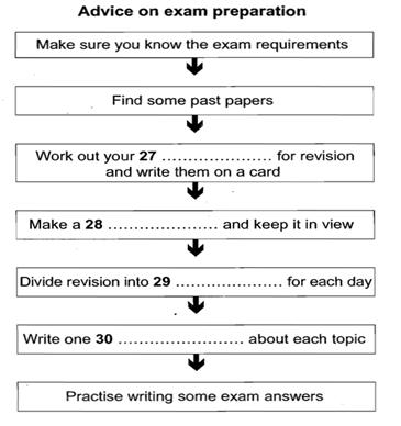 雅思听力最难题型-流程图解题方法与步骤图2