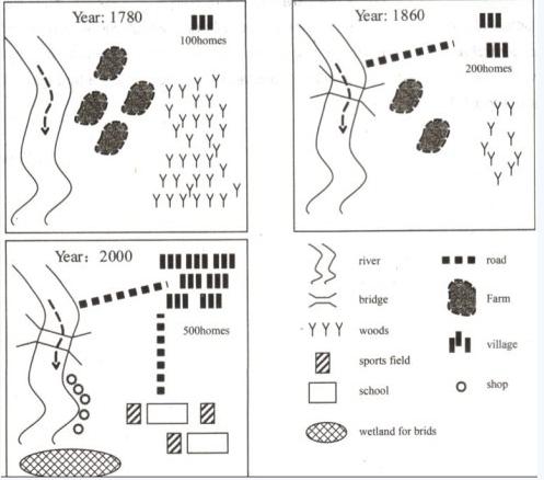 雅思写作小作文题型规律介绍之地图题图1