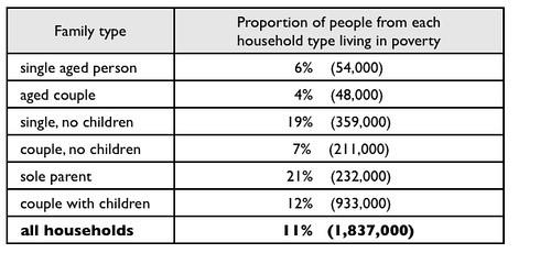 2018最新a类雅思小作文9分范文 表格题之家庭贫困率图1