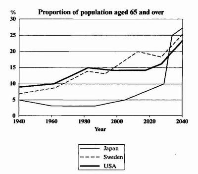 2018最新雅思Task1写作满分范文 线图之老龄人口变化图1