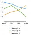 雅思图表小作文范文:3公司每年生产的垃圾量的变化及对比